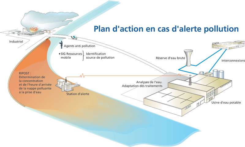 Plan d'action pollution